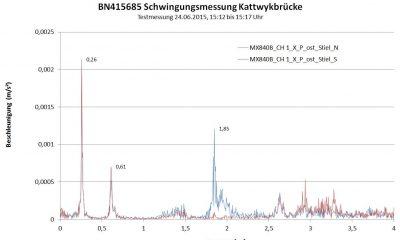Frequenzspektrum aus Schwingungsmessung