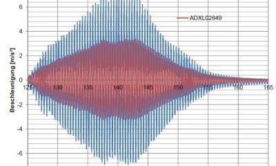 Gemessene Beschleunigungen bei resonanter Anregung (Hüpfen)