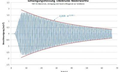 Dämpfung 2. Eigenfrequenz ohne Abspannseile (Beispiel)