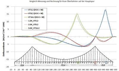 Auswertung Messdaten Belastungsversuch