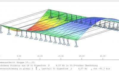 Ermittlung der rechnerischen Eigenfrequenz
