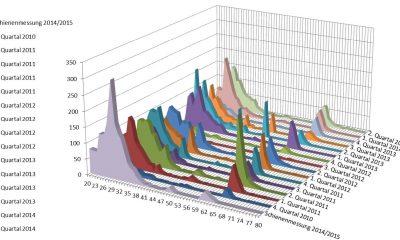 Beanspruchungskollektive aus Messdaten