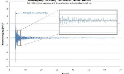 Beschleunigungssignal (Beispiel)